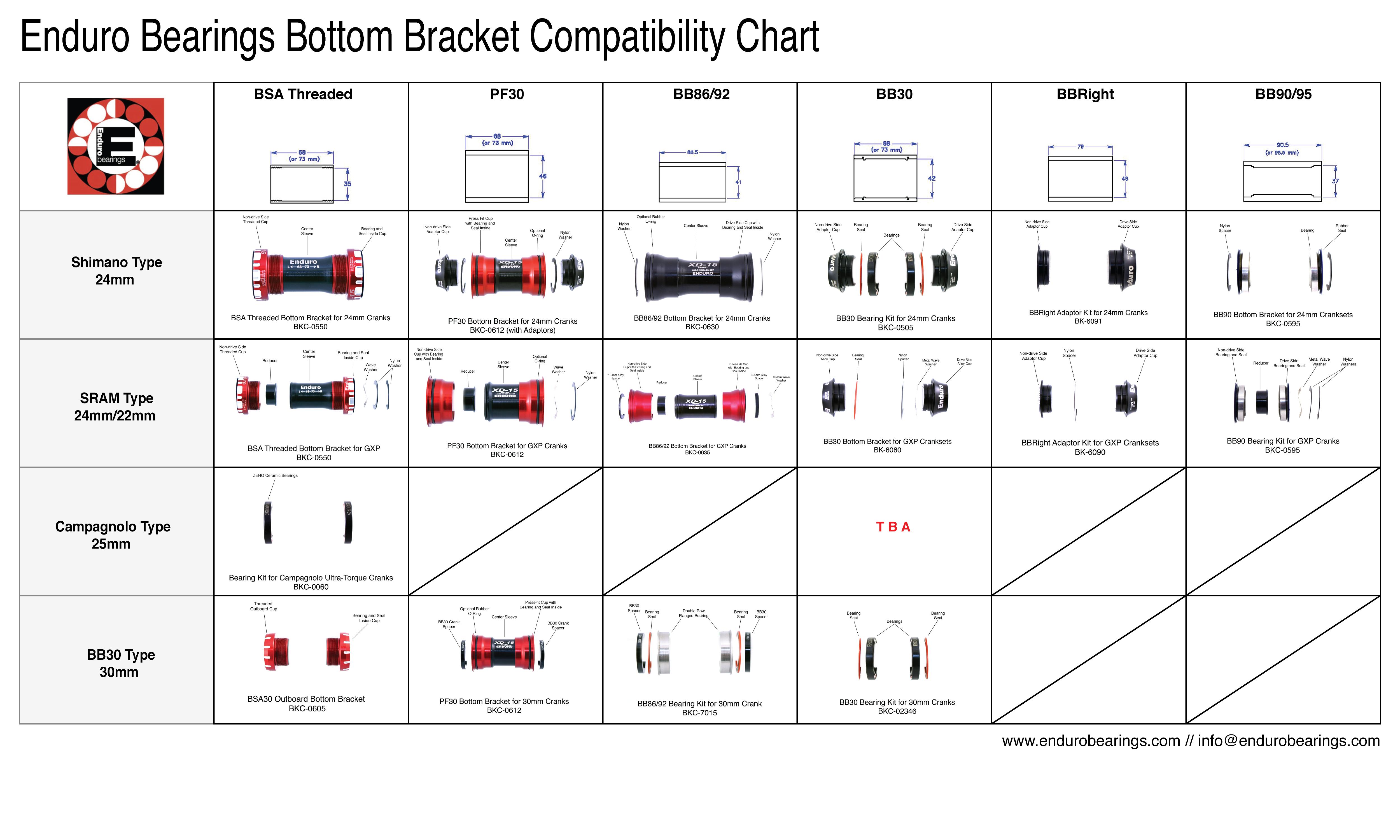 Compatibility Charts Enduro Bearings